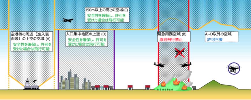 令和3年6月1日より施行される飛行禁止空域の追加